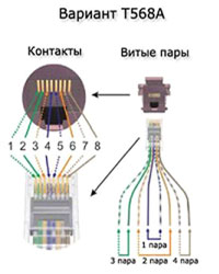 Подсоединение кабеля интернета