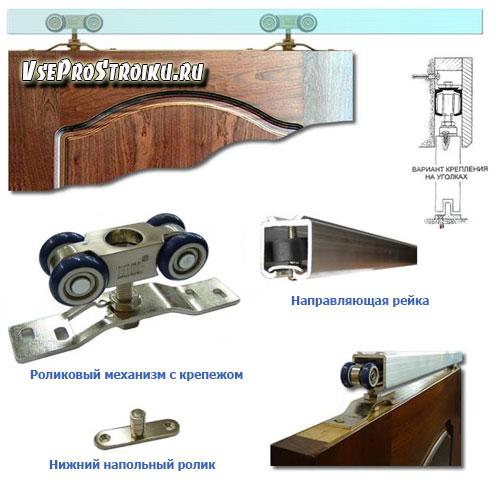 Конструкция дверей/перегородок
