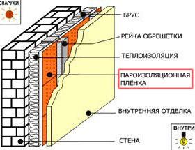 Пароизоляционный слой