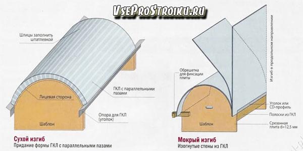 Методы гибки гипсокартона