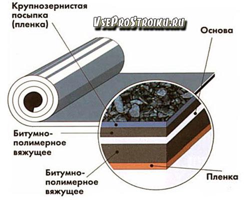 Гидроизол - свойства материала