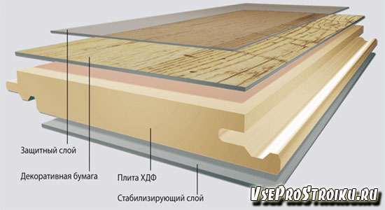 Структура ламината и слои ламината