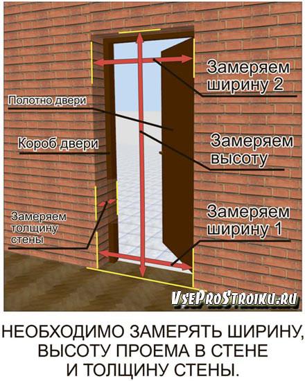 Как замерить входную дверь