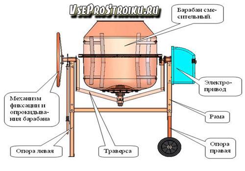 Стандартные конструкции бетономешалки