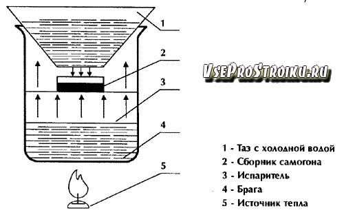 Схема работы дистиллятора