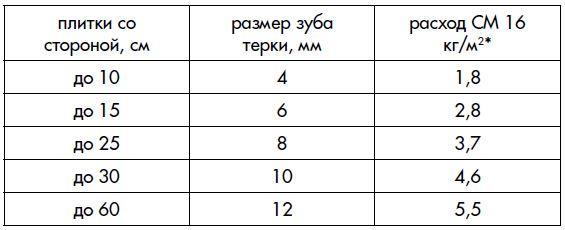 Расчет расхода клея для плитки на 1м2